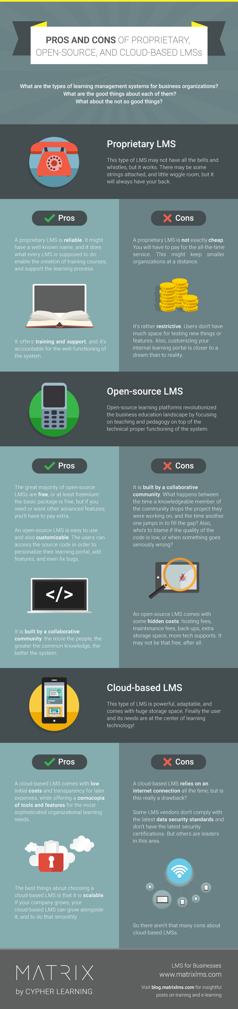 Pros and Cons of Proprietary, Open-Source, and Cloud-Based LMSs